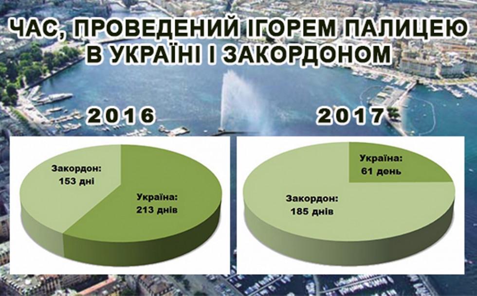 Цього року Ігор Палиця не часто бував в Україні