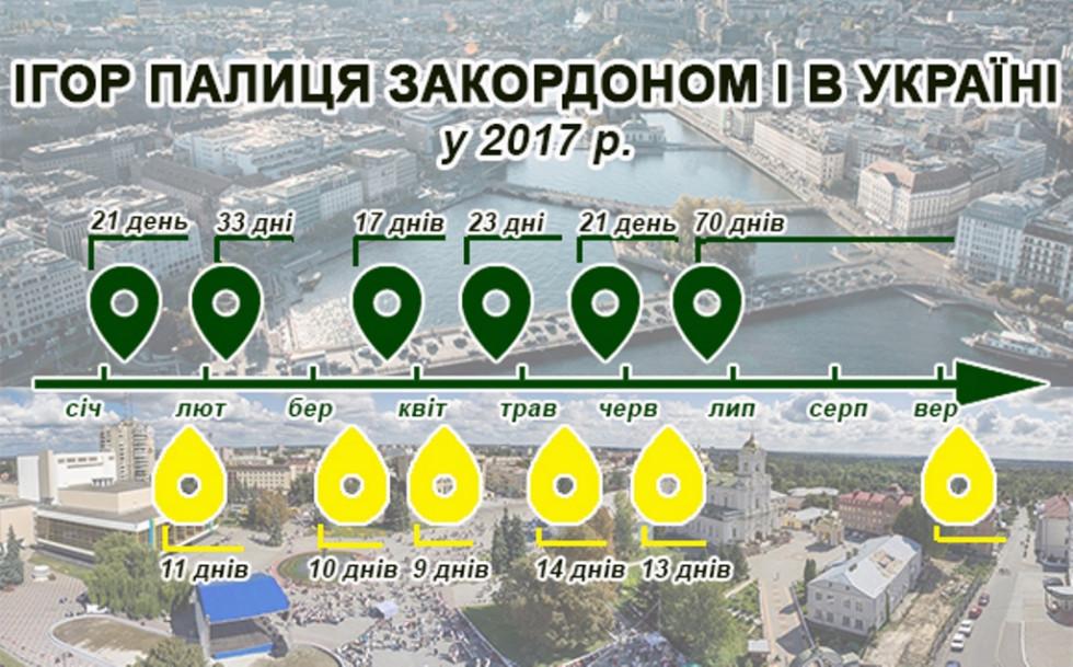 Із восьми місяців 2017 року Ігор Палиця загалом лише два місяці був в Україні