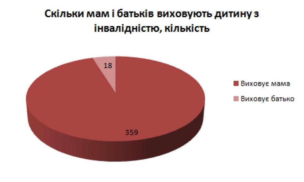 Дані департаменту соцзахисту населення Волинської ОДА